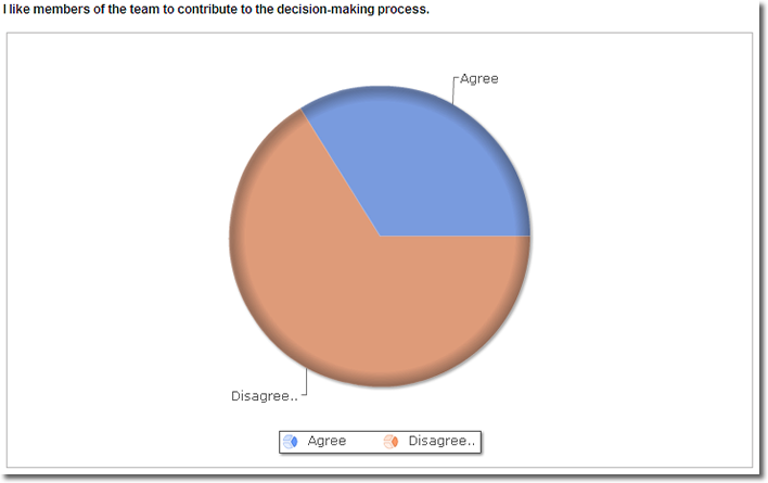 Results Analyzer Displaying Slider Formated Results as a Pie Chart